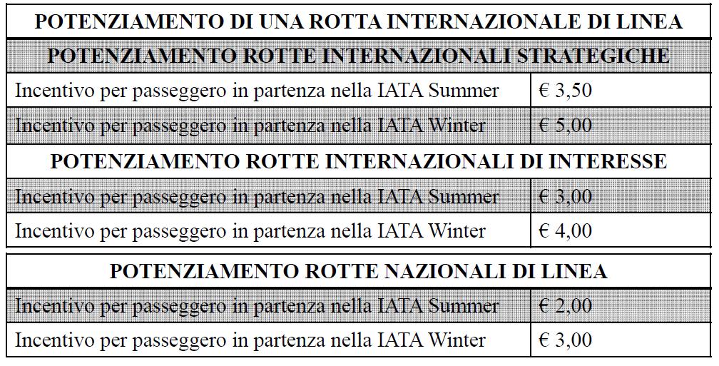Incentivi Rotte Esistenti Nazionali Internazionali
